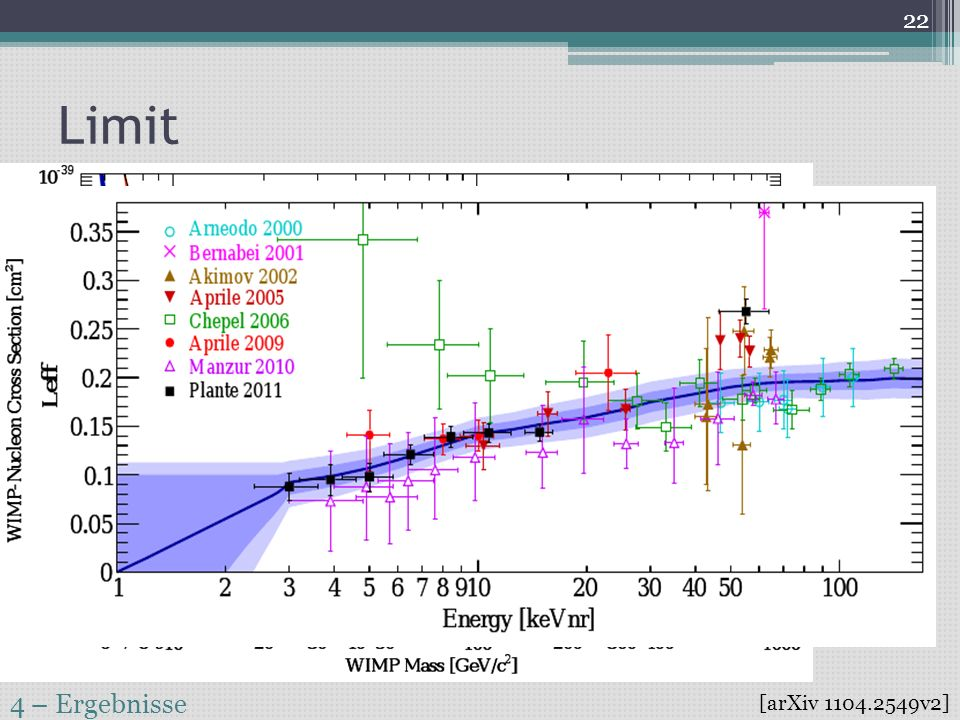 Limit 4 – Ergebnisse [arXiv 1104.2549v2]
